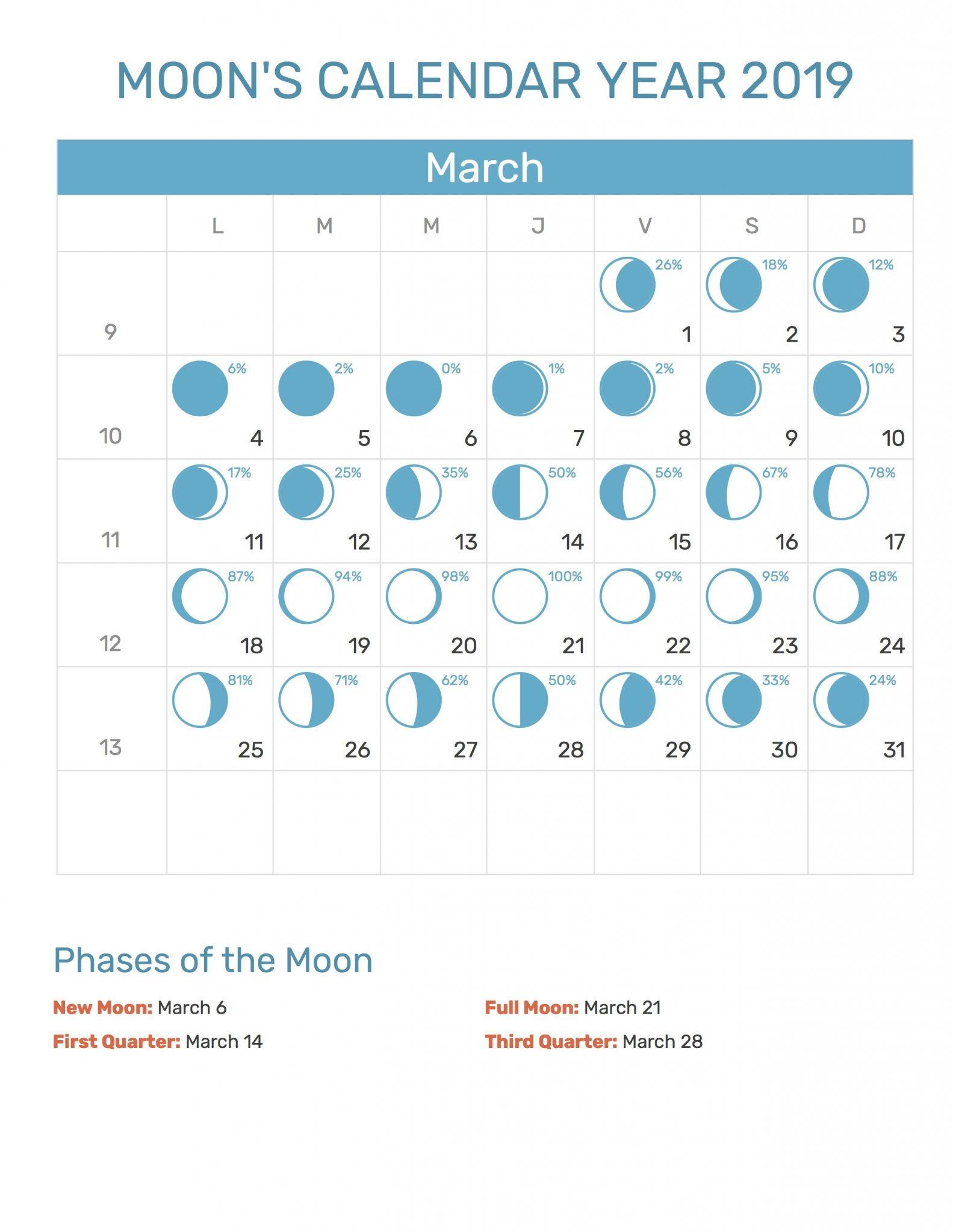 Full Moon Calendar March 2019