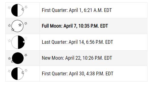 April 2020 Lunar Calendar