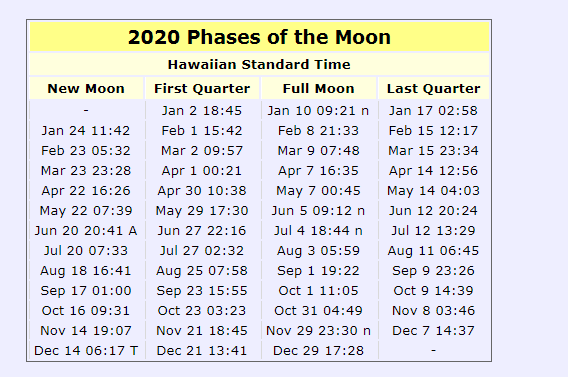 2020 Phases Of the Moon