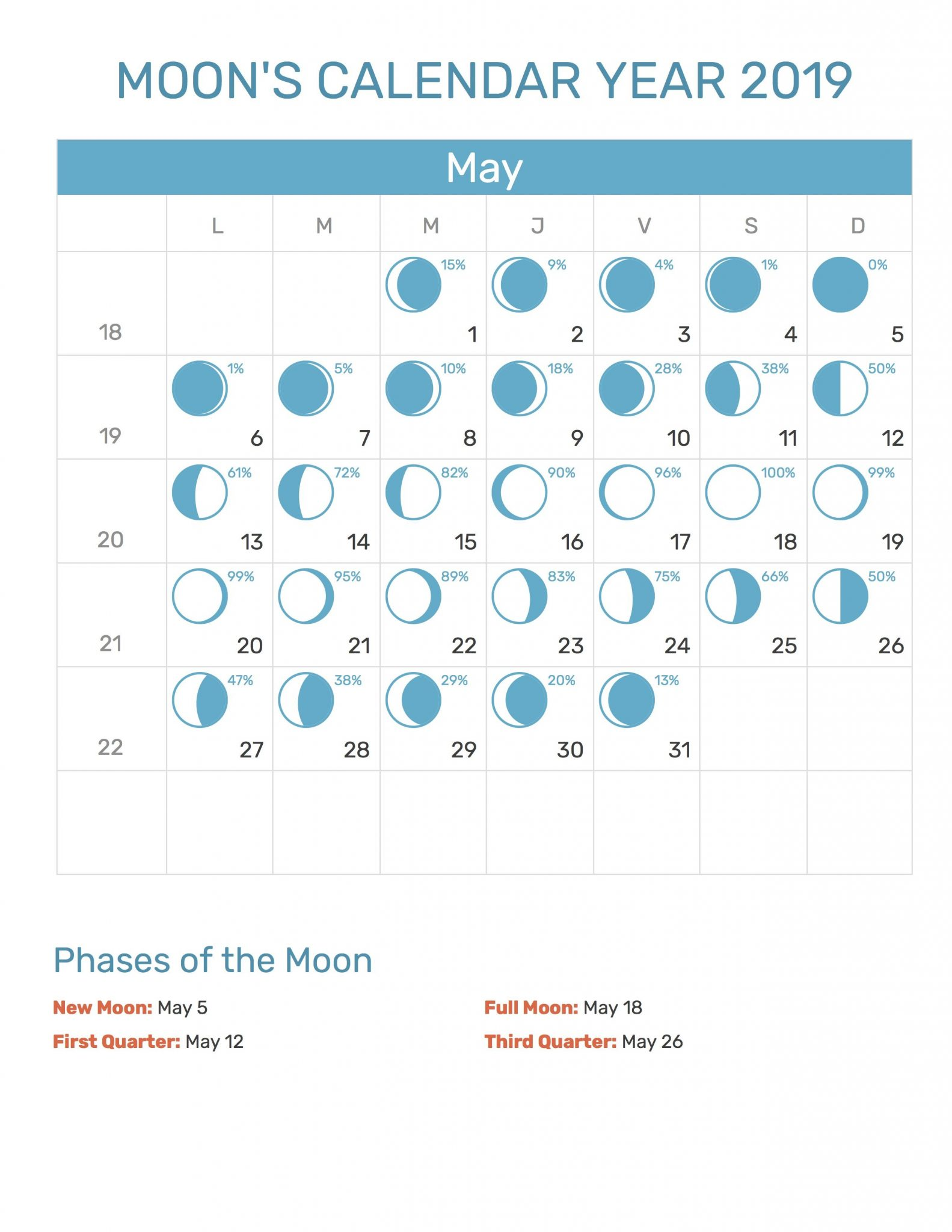 May 2019 Moon Phases Calendar