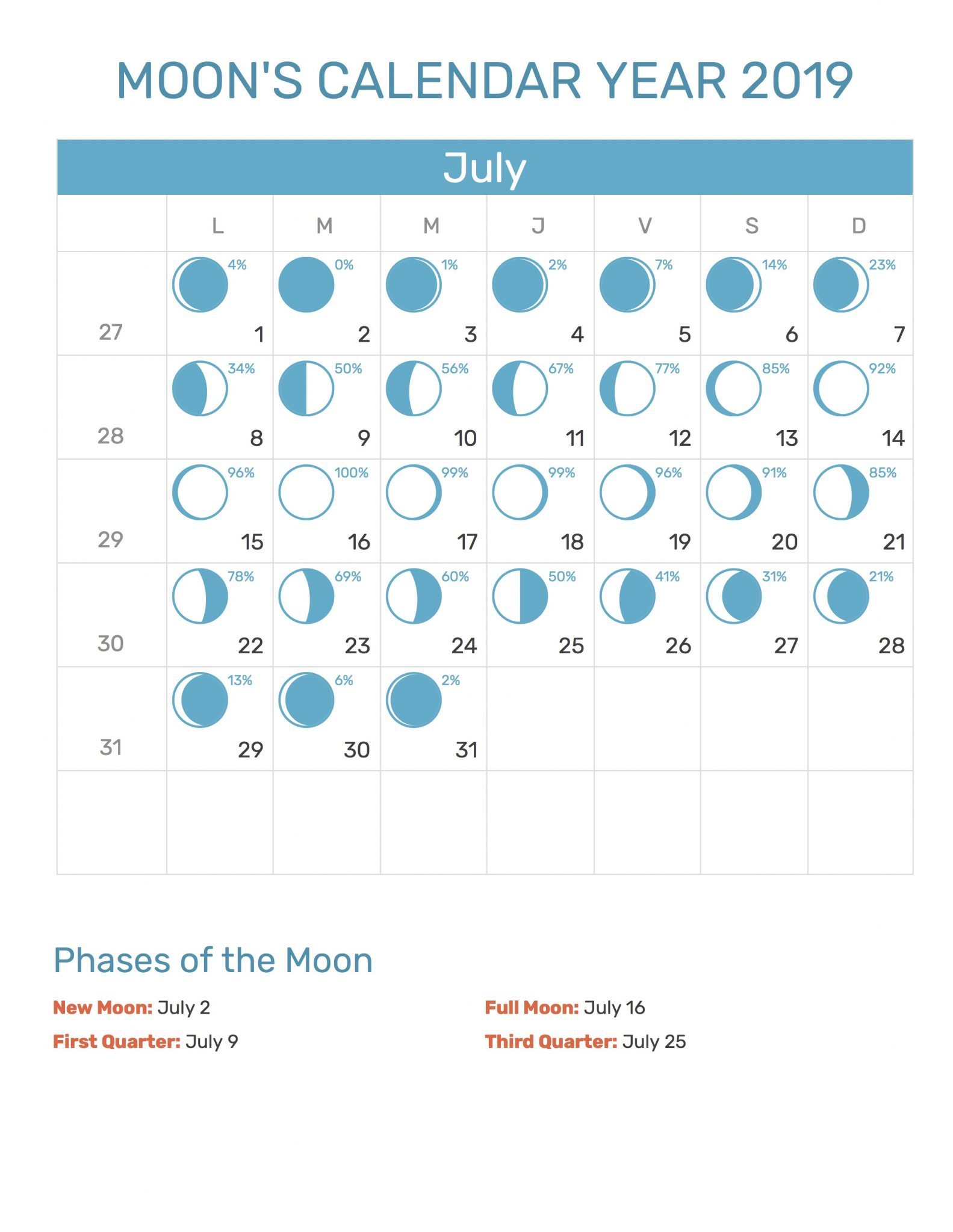 Moon Phases Calendar For July 2019