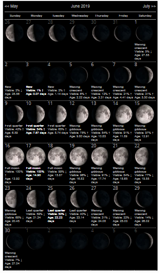 New Moon Calendar June 2019