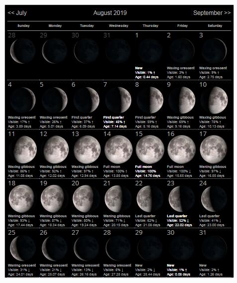 Moon Phases Calendar August 2019