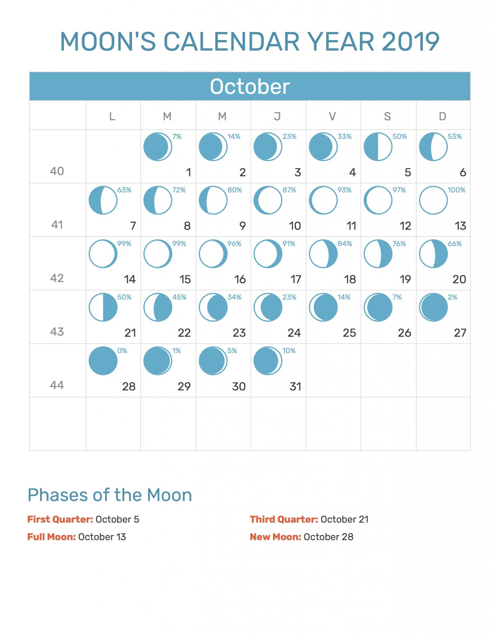 Moon Phases October 2019 Calendar