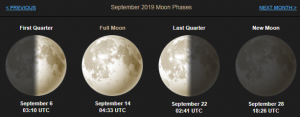 September 2019 Lunar Phases Details