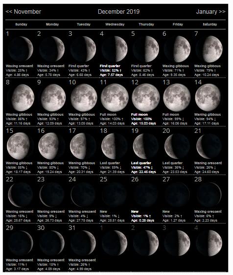 December 2019 Moon Calendar