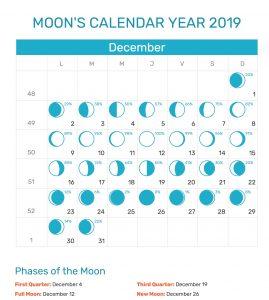 Lunar Calendar For December 2019
